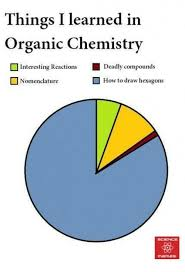 Chemistry Memes - things i learned in organic chemistry interesting reactions deadly