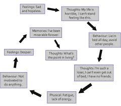 Depression Can T Get Out Of Bed Downward Spiral Of Depression Greg Dorter Therapy Blog