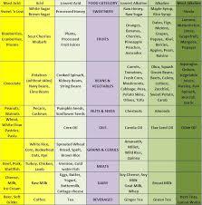 best 25 acidic food chart ideas on pinterest ph food chart