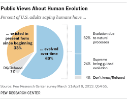 5 facts about evolution and religion pew research center