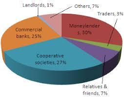 Formal Credit And Informal Credit class ten social science economics money and credit