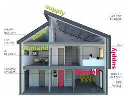 european housing design cenin renewables solcer house cenin renewables
