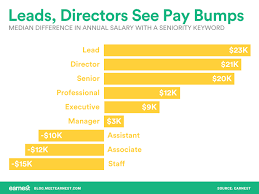 your next job title could mean this much more in pay