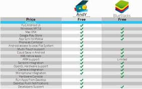 bluestacks price best bluestacks alternative to use whatsapp on pc andy