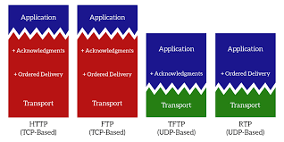 the transport layer tcp and udp ictshore com