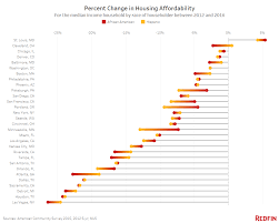 Home Affordability Calculator by Priced Out The Housing Affordability Gap In America U0027s Largest