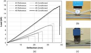 effects of diameter on the durability of glass fiber u2013reinforced