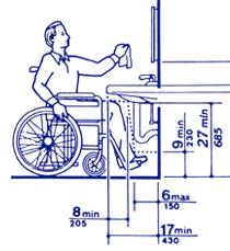 ADA Compliance IPS Corporation - Ada kitchen sink requirements