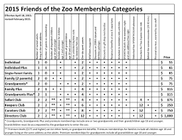 zoo membership u2013 dickerson park zoo