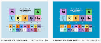 C Element Periodic Table Periodic Table Of The Elements Of Harmony U2013 Gndn