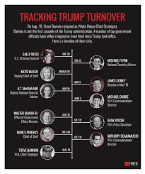 Obama Cabinet Members 2008 How Does Trump White House Turnover Compare To Bush Obama