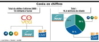 maaf assurances si e social covéa conforte sa position sur le marché français de l assurance