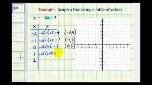 Table To Equation Ex 1 Graph A Linear Equation Using A Table Of Values Youtube
