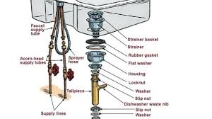 kitchen sink plumbing parts kitchen sink parts luxury kitchen remodel vanity kitchen sink