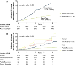 role of noninvasive testing in the clinical evaluation of women