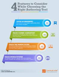 features to consider while choosing the right authoring tool