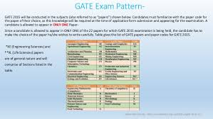 pattern of gate exam what is gate exam
