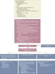pancreas schwartz u0027s principles of surgery 10e accessmedicine