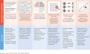 statistical controversies in reporting of clinical trials jacc