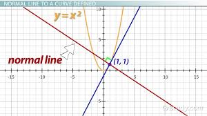 finding the normal line to a curve definition u0026 equation video