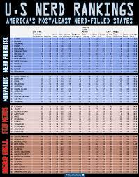 the nerdiest states in america u2013 estately blog