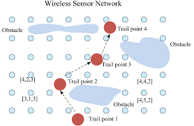 sinktrail a proactive data reporting protocol for wireless sensor