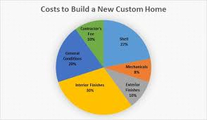 build new house cost how much does it cost to build a new custom home