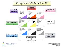 feng shui me i did this in my bedroom living area when i moved to