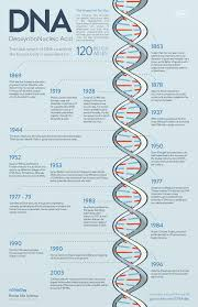 roche life science on dna history dna and life science
