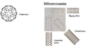 Armchair Carbon Nanotubes Nptel Chemical Engineering Catalyst Science And Technology