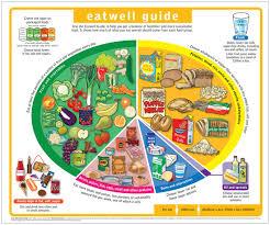 company eatwell guide