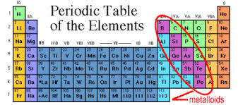 Nonmetals In The Periodic Table Metals Non Metals Metalloids And Noble Gases By Athena Phelps On Prezi