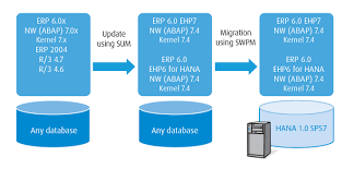 technical aspects of migration to the sap hana platform academy