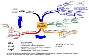 mind maps for marketing professionals mind mapping