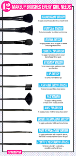 this handy chart will help you figure out what all those brushes are actually for and how to use them