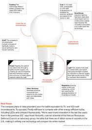 incandescent light bulb law finally light bulb is energy efficient pseudo incandescent bloomberg
