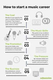 Music Manager Job Description Best 25 Music Industry Ideas On Pinterest Industrial Music