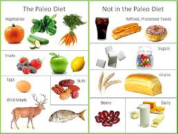 does paleo for pcos work shady grove fertility