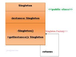 pattern design java singleton design patterns javatpoint