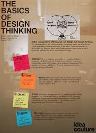 design thinking exles pdf 171 best best of design thinking images on pinterest design