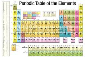 Br On Periodic Table Periodic Table Of The Elements White Scientific Chart Poster Print