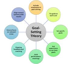 6 goal setting theory psych 484 work attitudes and job
