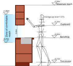 Measurements Of Kitchen Cabinets Kitchen Vertical Dimensions The Maximum Upward Reach For A Woman