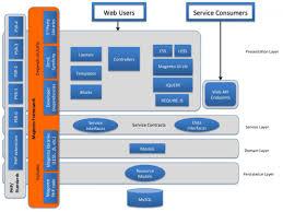 magento 2 architectural diagrams webdux com