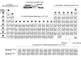 N Periodic Table Structural Features Of Long Form Of Periodic Table Chemistry Desk