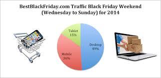 black friday desktop black friday 2014 sales figures numbers and recap