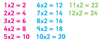 help learning times tables 2 times table tips advice and practical resources to help children