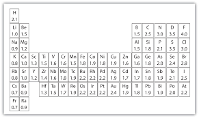 Atoms Bonding And The Periodic Table Chemical Bonds