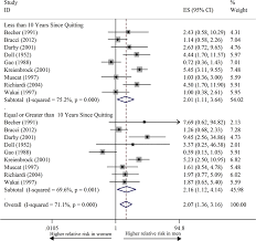 75 Squared by Gender Susceptibility For Cigarette Smoking Attributable Lung