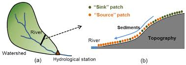 water free full text responses of sediment yield to vegetation